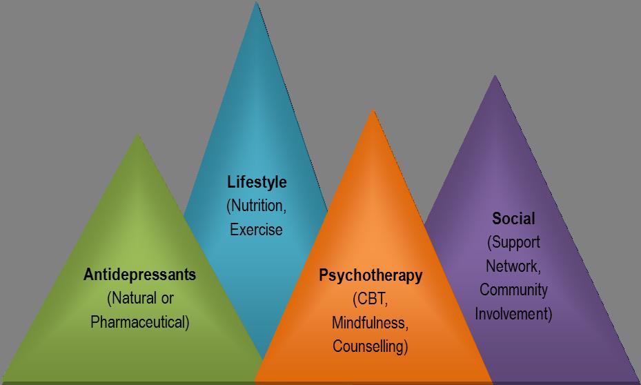 ALPS model for holistic depression treatment